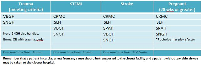 Stroke Centers and Other Specialty Resource Hospitals