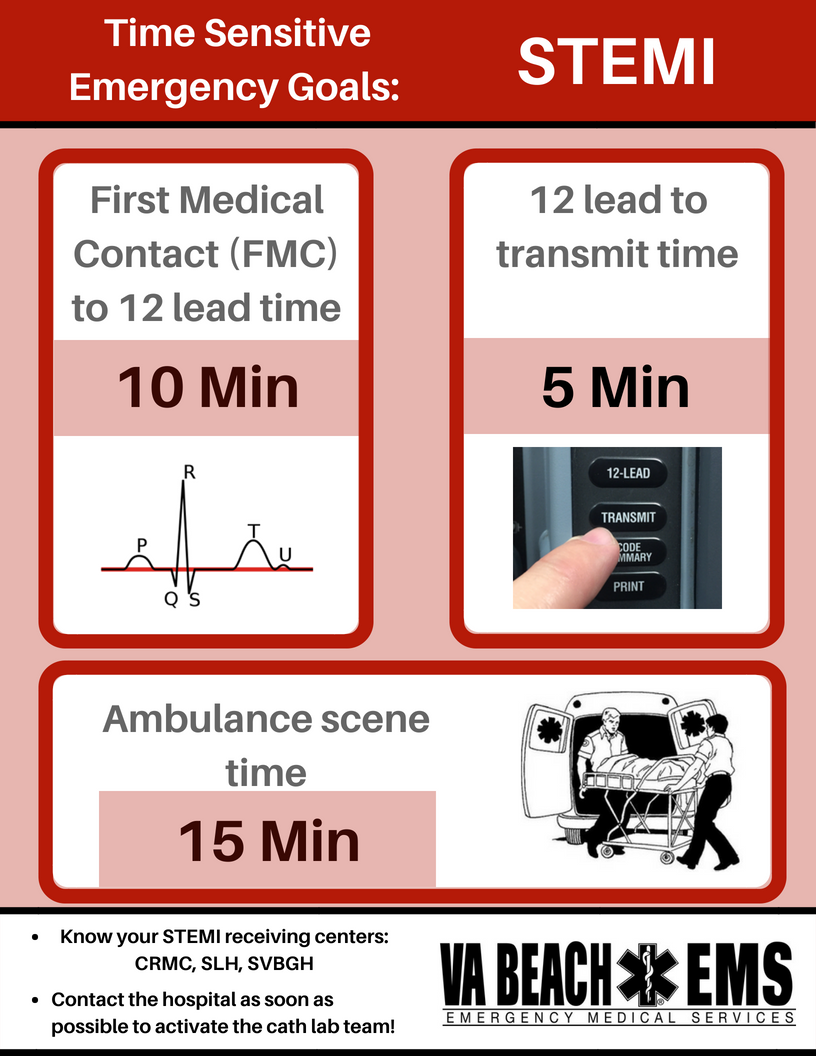 STEMI Receiving Centers and Reminders